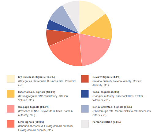 Moz local rankings factors pie chart