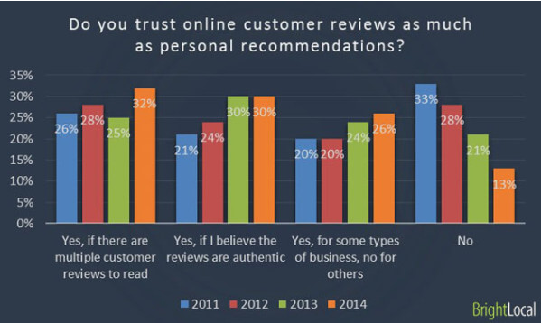 online reviews impact on trust